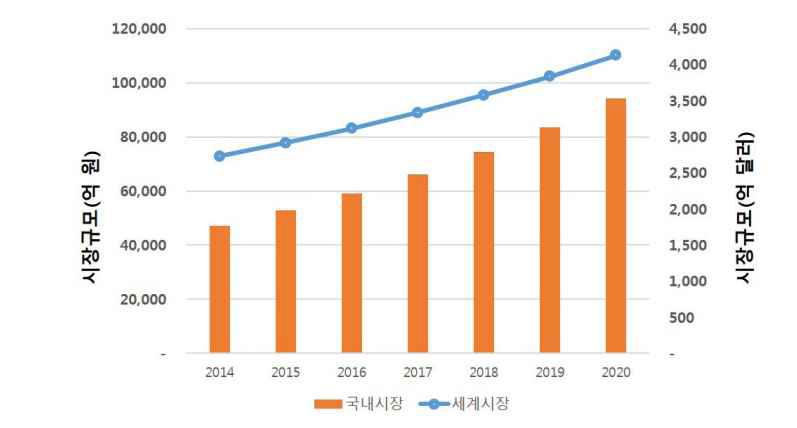 2014~2020년 대사성 질환 치료제의 국내외 시장 전망
