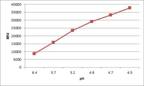 pH에 따른 FA uptake assay 값
