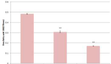 최종 미생물의 지방산 제거능 비교 그래프
