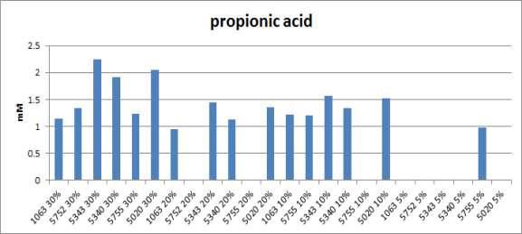 """국내산 항비만 농산물소재""""의 propionic acid 분석"""