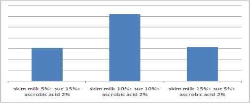 JBD301 Lactobacillus의 부형제 평가