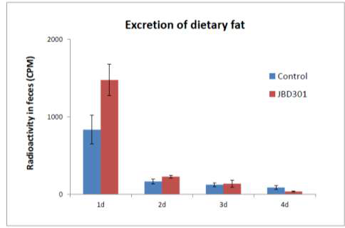 Lactobacillus JBD 항비만 유산균에 의한 지방배출량 증가