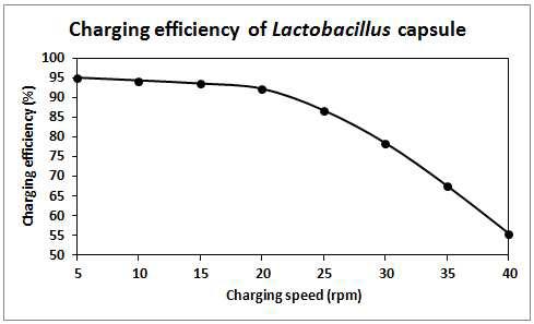 Charging efficiency of Lactobacillus capsule