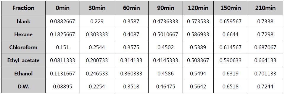 용매별 분획에 의한 B 추출물의 lipase inhibition (OD450)