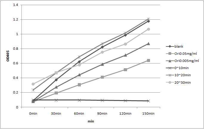 Prep-LC에 의해 시간별로 분리된 chloroform fraction의 lipase assay