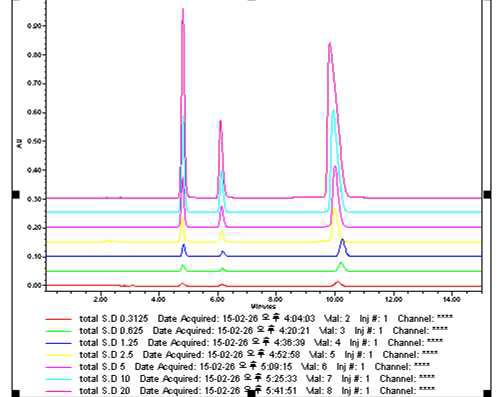 2가지 지표성분의 HPLC peak 이미지