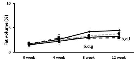 The effects of the plum extract on changes in subcutaneous fat volume measured by in vivo micro-CT