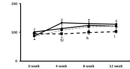 The effects of the plum extract on changes in the concentration of plasma total cholesterol.