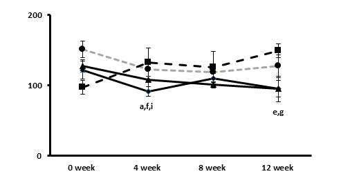 The effects of the plum extract on changes in the activity of plasma glucose