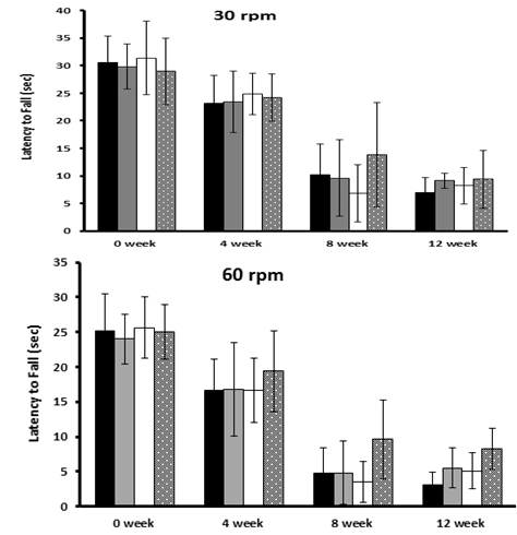The effects of the plum extract on changes on motor actiity measured by rotarod test at 30 rpm and 60 rpm