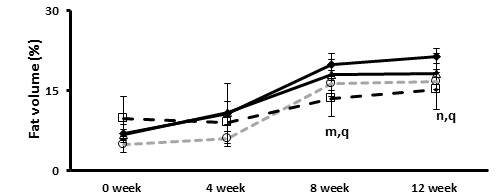 The effects of the Tangerine and CA on changes in abdominal fat content measured by in vivo micro-CT image analysis.
