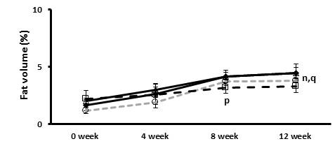 The effects of the Tangerine and CA on changes in abdominal fat content over the period of 12 weeks showing comparative analysis of the mice total subcutaneous fat volume measured by in vivo micro-CT image analysis at 0,4,8 and 12 weeks.