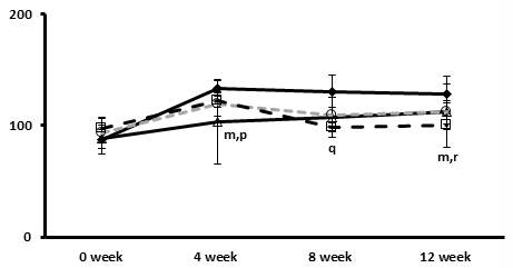 The effects of the Tangerine and CA on changes in the concentration of total cholesterol of blood over the period of 12 weeks showing comparative analysis of the mice blood profile.
