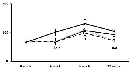 The effects of the Tangerine and CA on changes in the concentration of plasma triacylglycerol of blood over the period of 12 weeks showing Comparative analysis of the mice blood profile at 0,4,8 and 12 weeks.