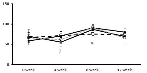 The effects of the Tangerine and CA on changes in the concentration of HDL-cholesterol of blood.
