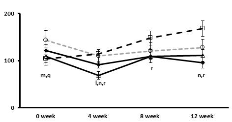 The effects of the Tangerine and CA on changes in the concentration of glucose of blood over the period of 12 weeks (A,D,E,F) showing Comparative analysis of the mice blood profile at 0,4,8 and 12 weeks.