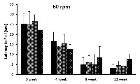The effects of the Tangerine and CA on motor coordination over the period of 12 weeks showing results of the rotarod test results of mice on 60rpm.