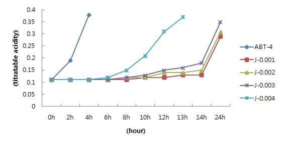 지방산 제거 유산균 분말 첨가량에 따른 유산 생성능의 변화