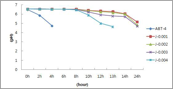 지방산 제거 유산균 분말 첨가량에 따른 pH의 변화