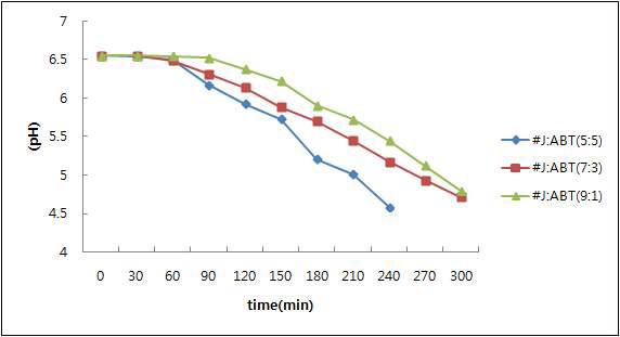 지방산제거유산균 및 ABT-4 스타터 이용한 발효 적성 연구