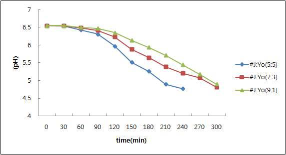 지방산제거 유산균 및 YoFlex Express 1.0 스타터를 이용한 발효 적성 연구