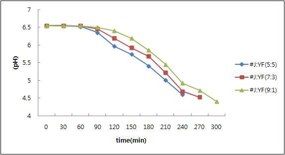 지방산제거 유산균 및 YF_L812 혼합 스터를 이용한 발효 적성 연구