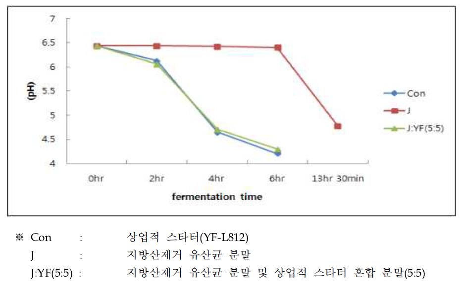 발효시간에 따른 pH 변화