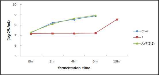 발효시간에 따른 생균수 변화