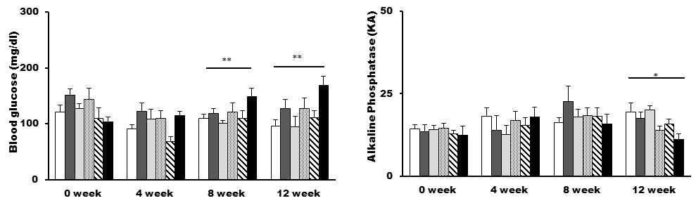 Blood glucose and alkaline phosphatase in mice fed control, PE-1, PE-2, CA-1, CA-2, or Tangerine extracts