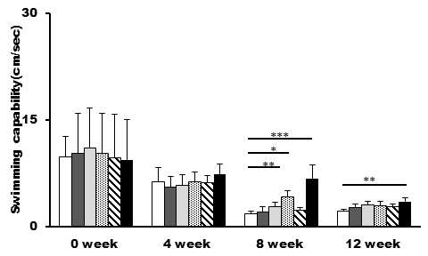 Swimming test in mice fed control, PE-1, PE-2, CA-1, CA-2, or Tangerine extracts