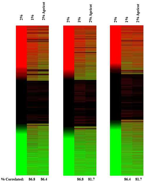 The gene set enrichment analysis of the microarray data