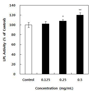 항비만 유산균 첨가 발효유 에탄올 추출물의 지방분해효과 (1)