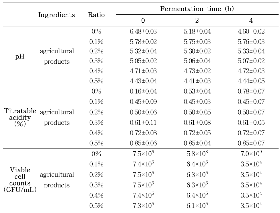 국내산 농산물 소재 첨가 발효유의 발효과정 중 pH, 적정산도 및 유산균수의 변화