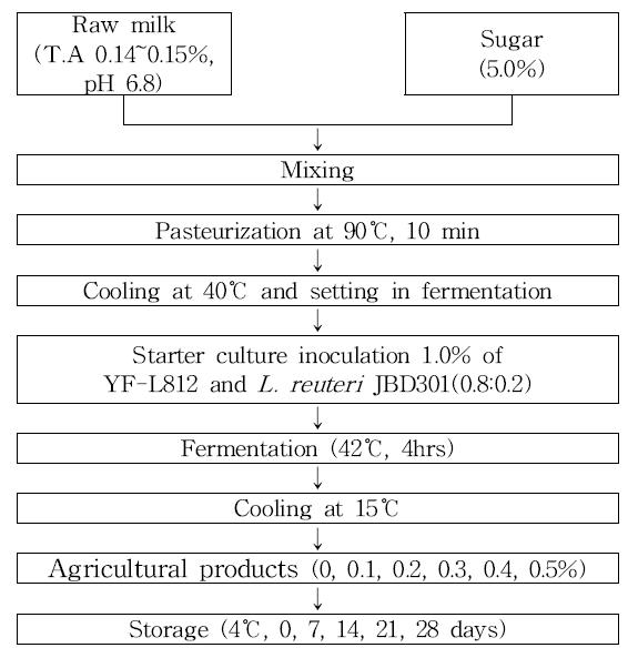 국내산 농산물 소재와 항비만 유산균을 함유한 발효유 제조공정