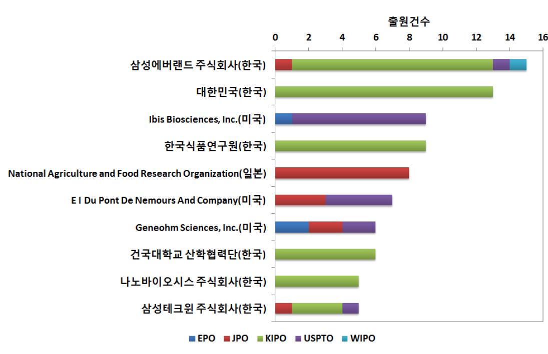주요 출원인의 국가별 특허 출원 현황