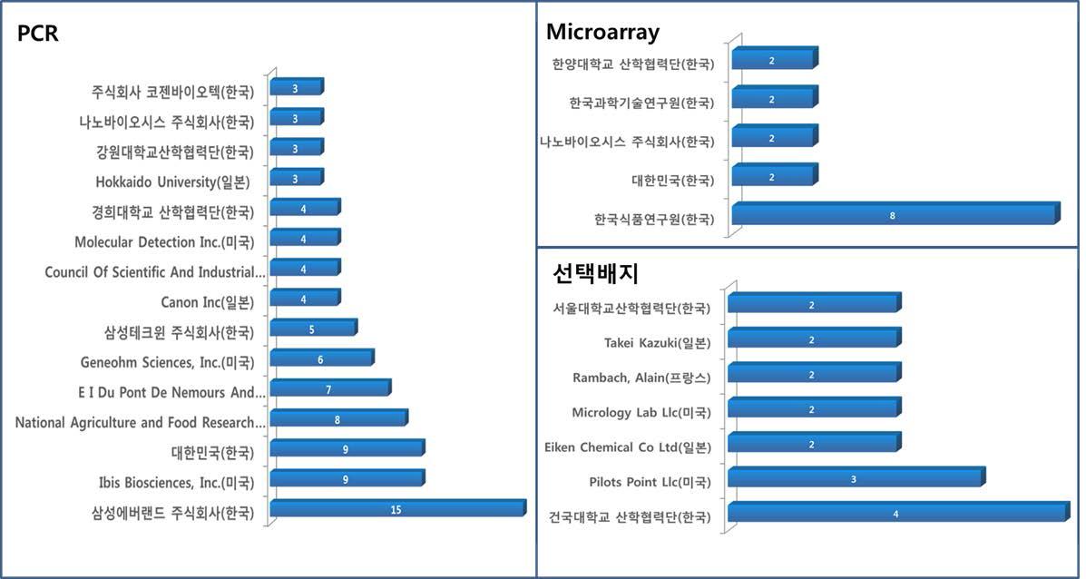 세부 기술별 출원인 현황