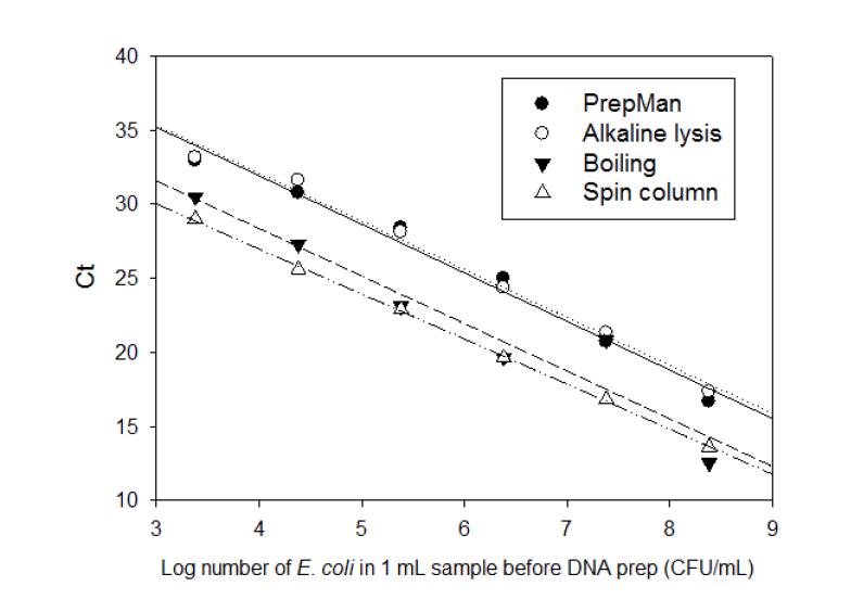 DNA 추출방법 별 추출효율 비교