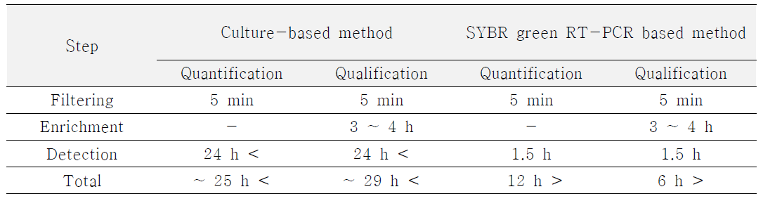 Filtering 농축기법의 식품 내 식중독균 검출 적용에 따른 방법별 분석 소요 시간 산정