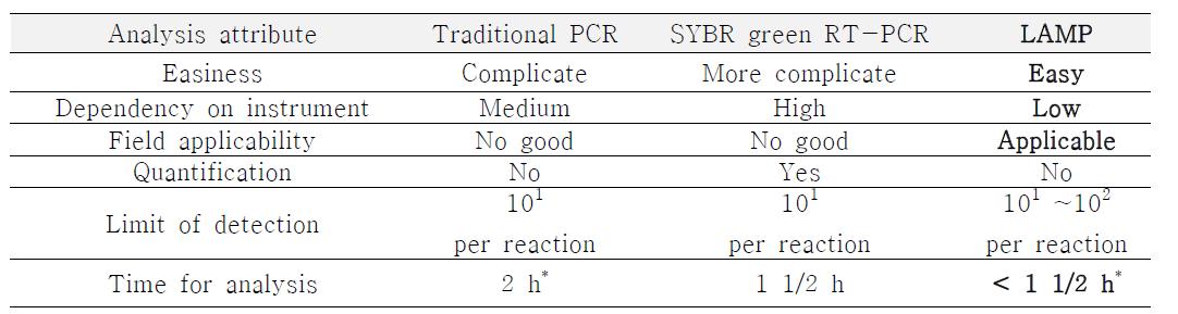 분자생물학적 식중독균 검출기술의 분석 능력 평가