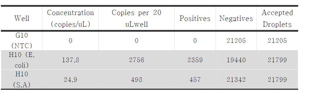 QX200을 이용하여 multiplex test 중 E. coli 와 Salmonella counting 결과