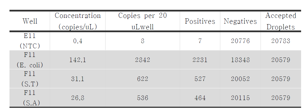 QX200을 이용하여 multiplex test 중 Staphylococcus, E. coli 와 Salmonella counting 결과