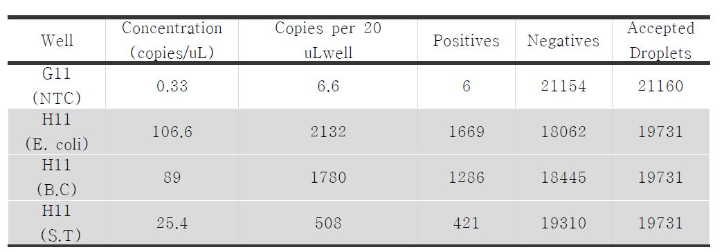 QX200을 이용하여 multiplex test 중 Staphylococcus, E. coli 와 Bacillus counting 결과