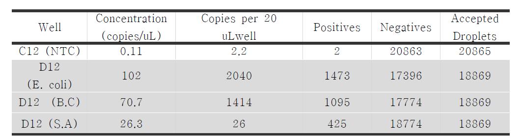 QX200을 이용하여 multiplex test 중 Salmonella, E. coli 와 Bacillus counting 결과