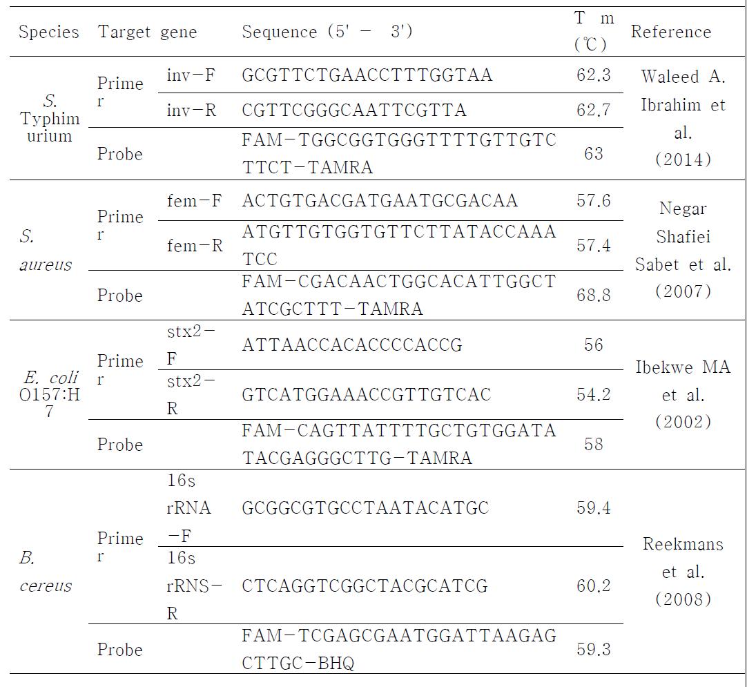 각 식중독균을 realtime PCR로 검출할 때 사용한 primer와 probe 정보