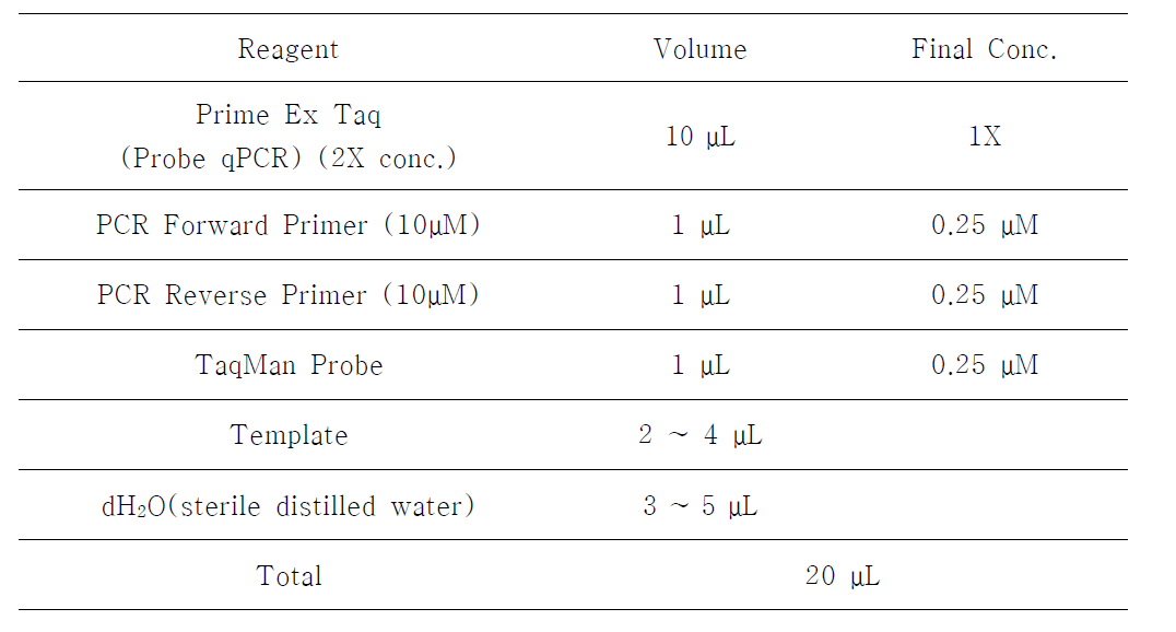 Real-time PCR에 사용된 PCR 용액의 성분 조건