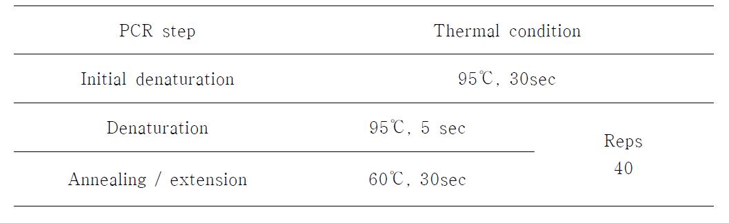 Real-time PCR (TaqMan) 반응온도 및 시간