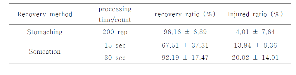 Comparison of methods to recover cells from Cellulose nitrate filters