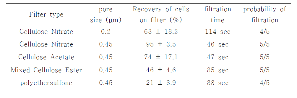 Comparison of filter type for detection of S. Typhimurium in lettuce