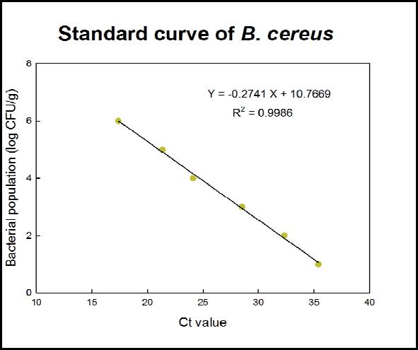 Standard curve of B. cereus