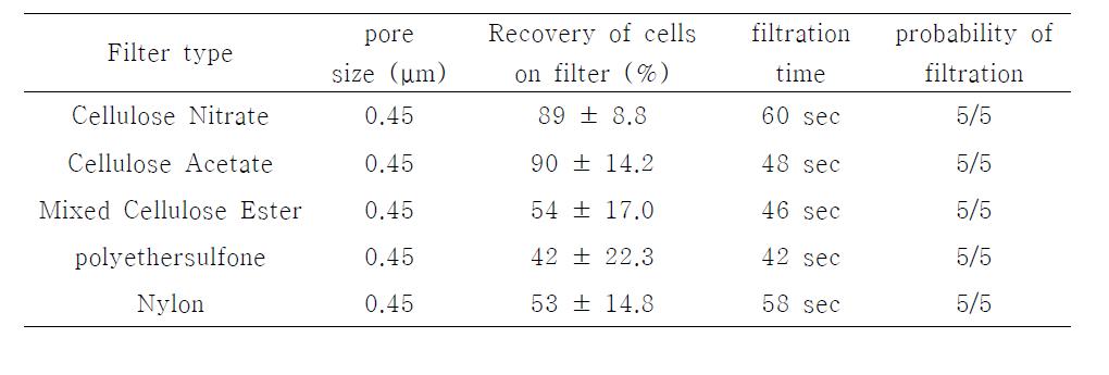 Comparison of filter type for detection of B. cereus in lettuce